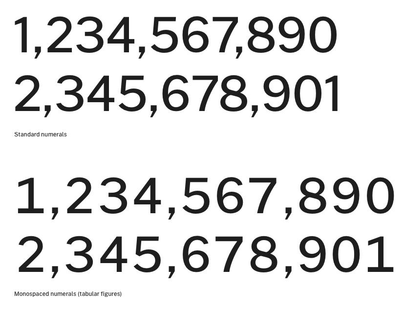 英文字體表中的數字